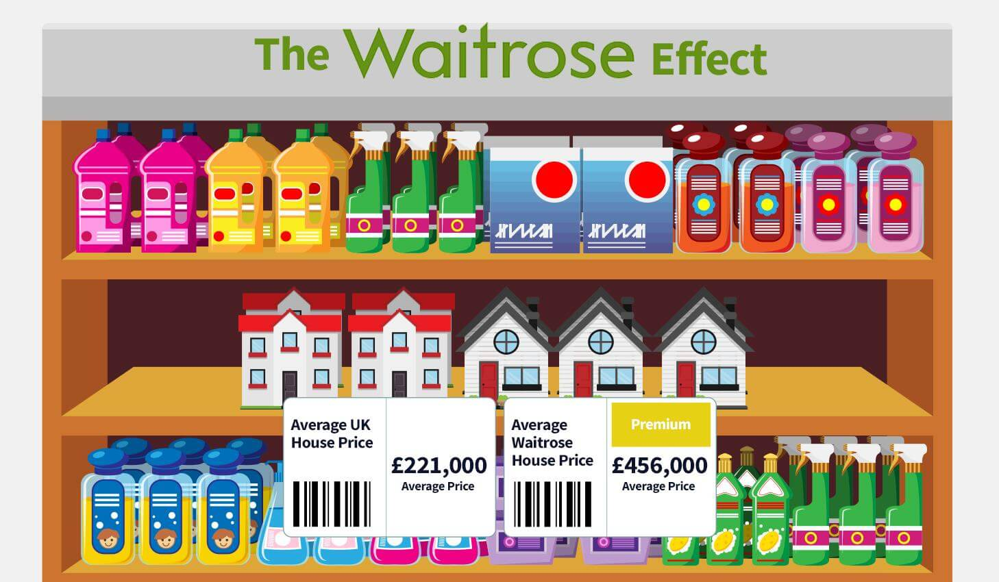 The Waitrose Effect: A Waitrose Supermarket Can Double Your Property Price