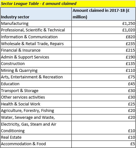 Sector League Table - £ amount claimed
