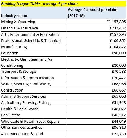 Ranking League Table - average £ per claim