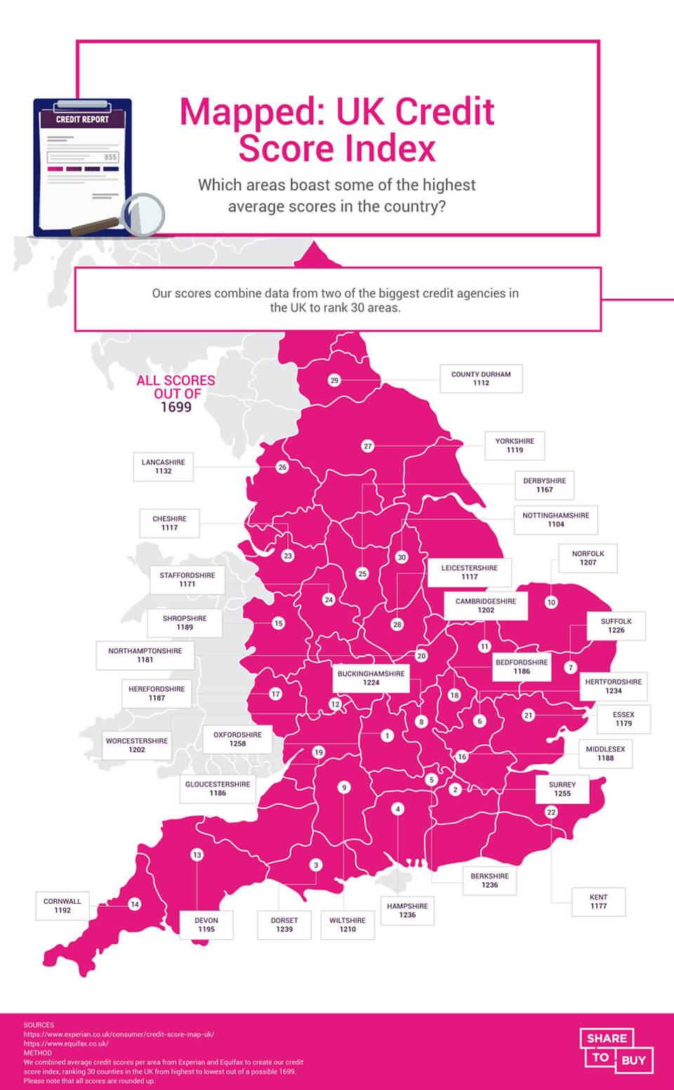 UK credit score